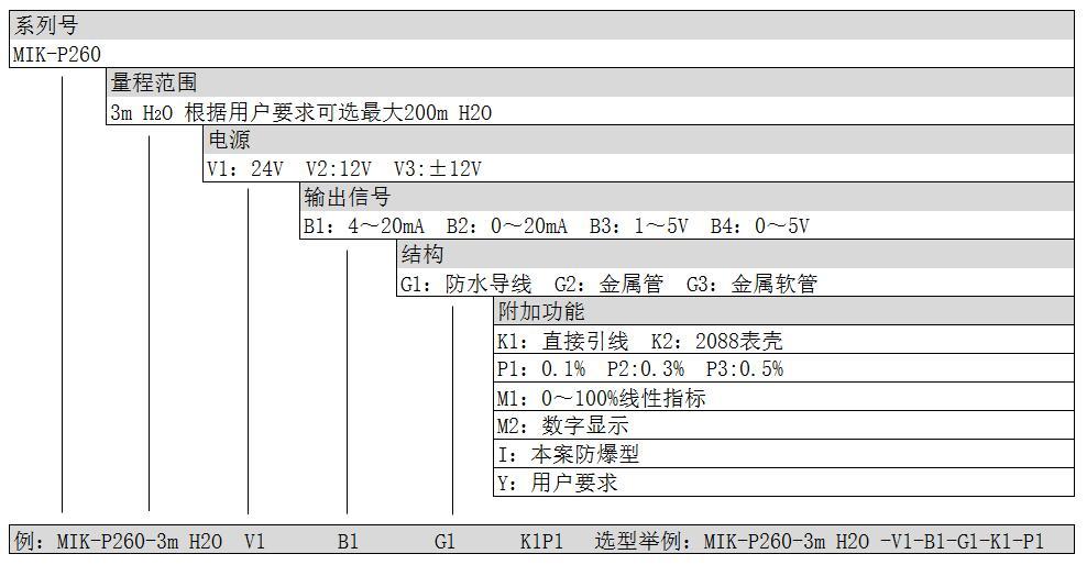 投入式液位计选型表