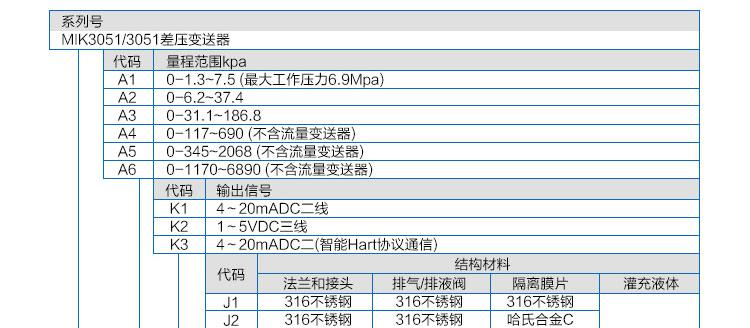 差压变送器选型表
