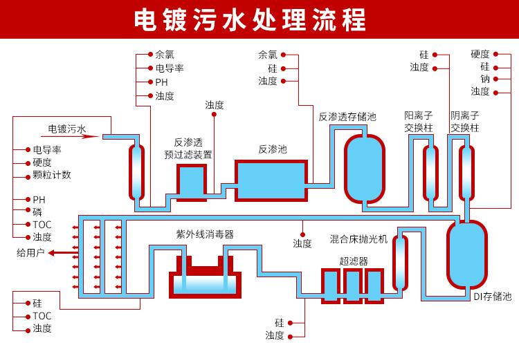 电镀废水处理工艺流程图
