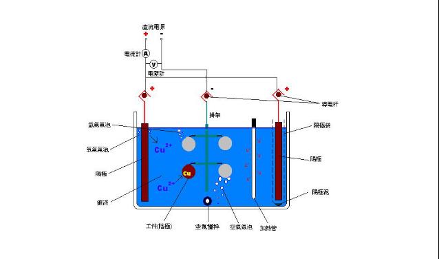 电镀锌反映原理
