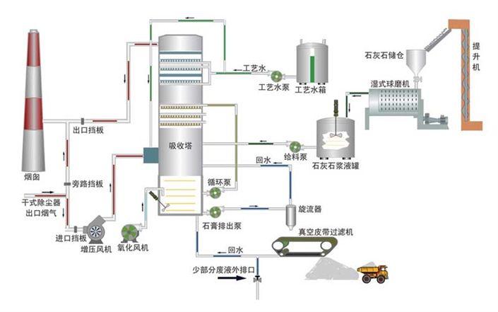 脱硫工艺流程图